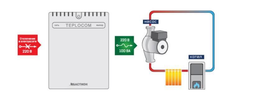 ИБП серии Teplocom 100+ для насосов системы отопления