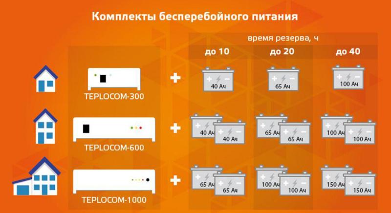 Комплекты резервного питания TEPLOCOM для газовых котлов отопления