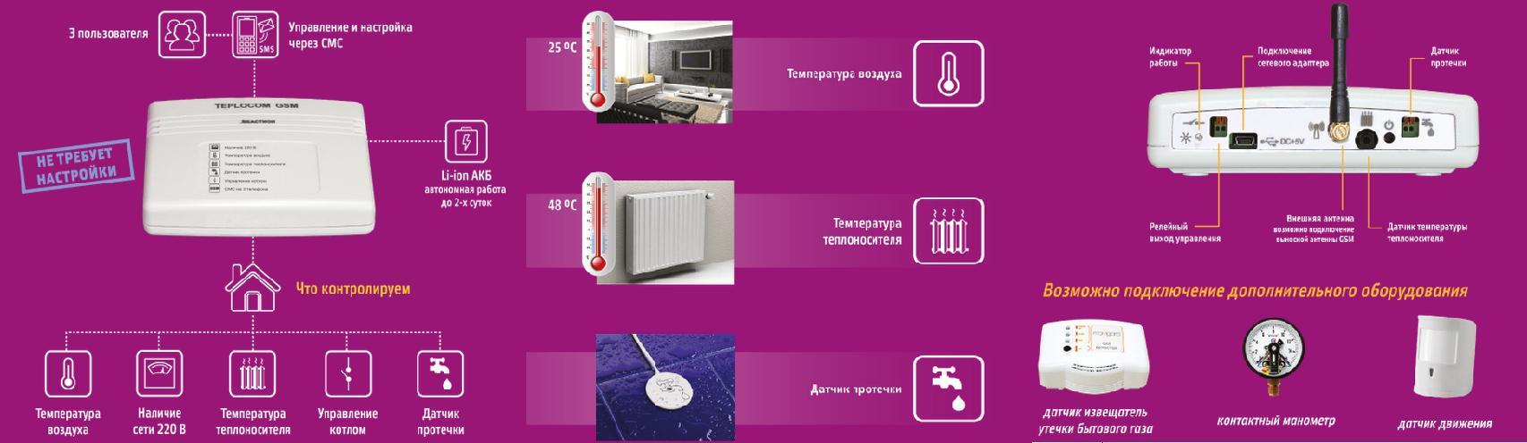 Комплектация Теплоинформатора для управления отоплением и защиты от протекания воды