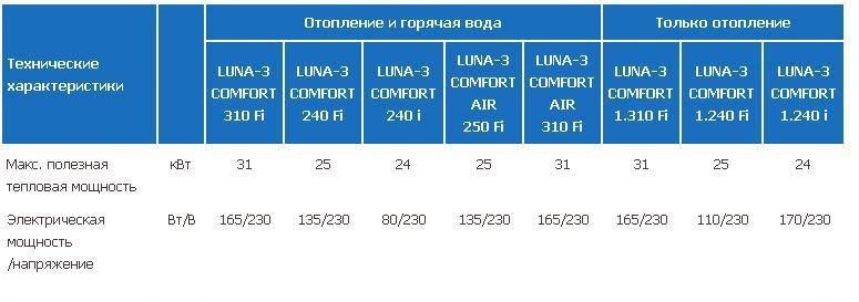 Мощность котлов BAXI LUNA для выбора стабилизатора напряжения
