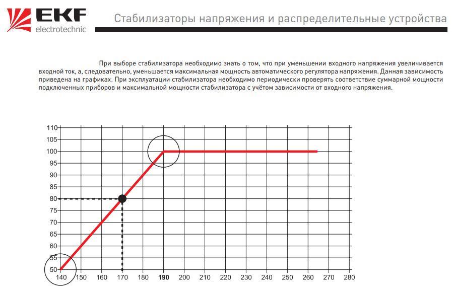 Мощность стабилизаторов напряжения EKF