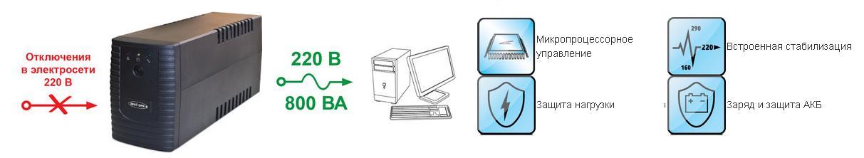 ИБП для домашнего компьютера