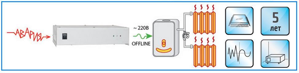 Недорогой ИБП для системы отопления Teplocom - 600