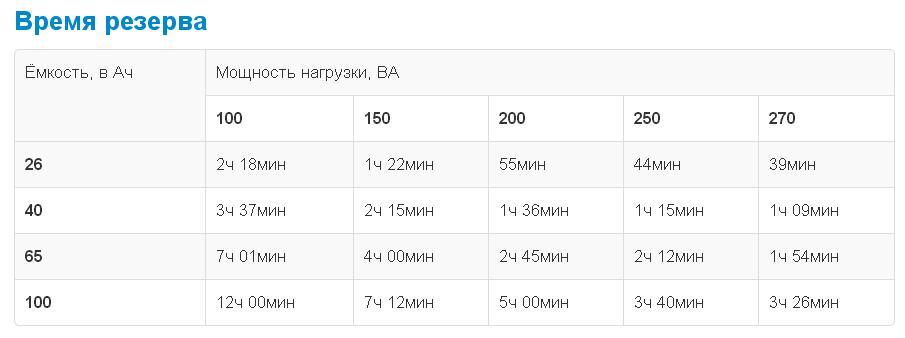 Расчет времени резерва недорогого ИБП Teplocom - 300