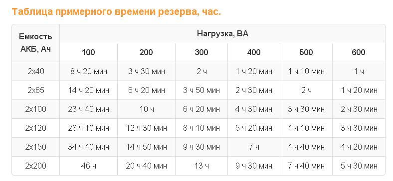 Расчет времени резерва недорогого ИБП Teplocom - 600