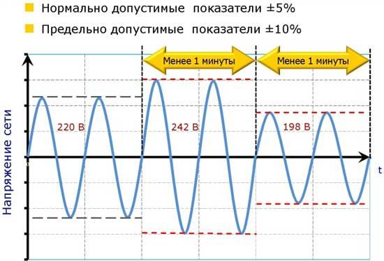 Колебание напряжения  и качество электроэнергии