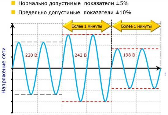 Отклонение напряжения — параметр качества электроэнергии