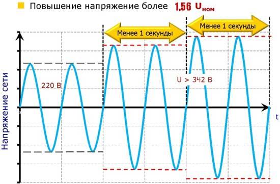 Перенапряжение график и качество электричества