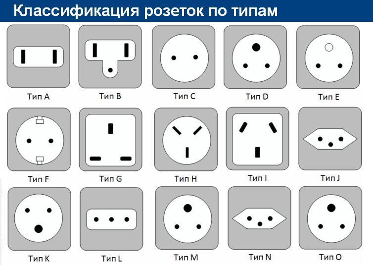 Электрические розетки различных типов