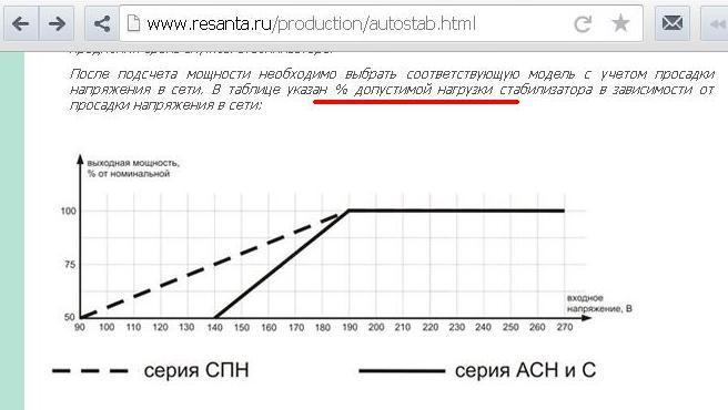 Сравнение стабилизаторов напряжения, график мощности Ресанта