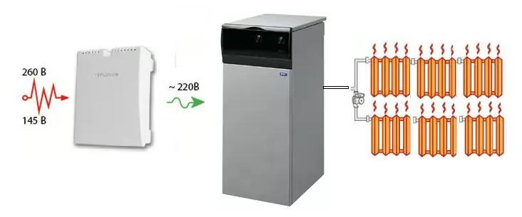 Выбор стабилизатор напряжения для котла BAXI SLIM
