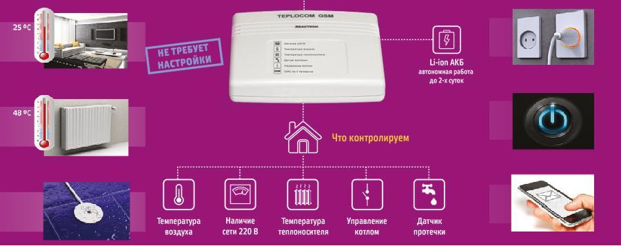 Умное управление теплоснабжением дома, функции умного дома по управлению котлом